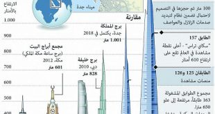 اكبر ناطحة سحاب في العالم , في العالم كله اطول مباني معروفة