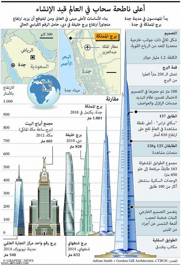 صورة اكبر ناطحة سحاب في العالم , في العالم كله اطول مباني معروفة