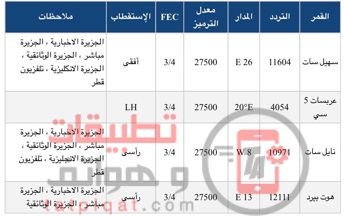 صورة تردد قناة العربية الحدث , تعدد تردد قناه العرب